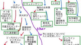 学びマップ