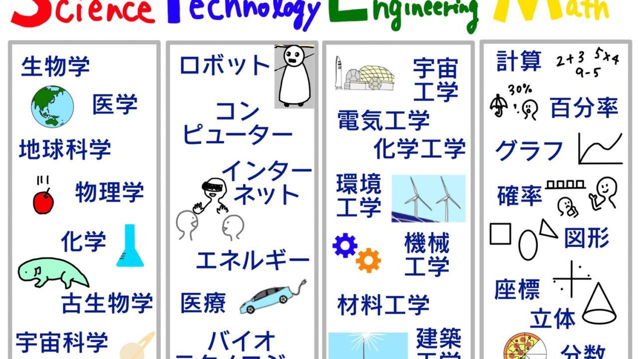 STEM教育 各分野の内容