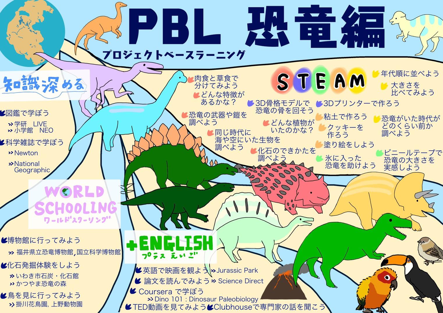恐竜PBL
